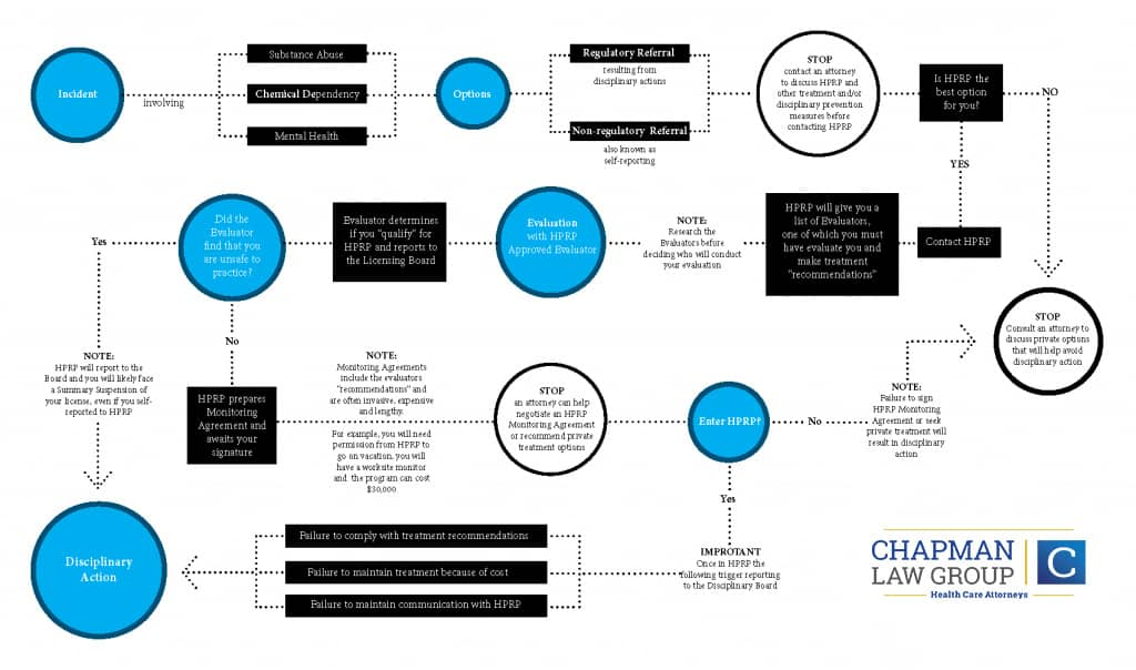(PRN) Professionals Resource Network process chart