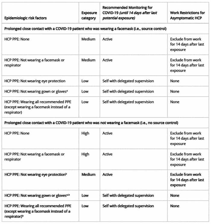 CDC Guidelines on COVID-19 Exposure Chart