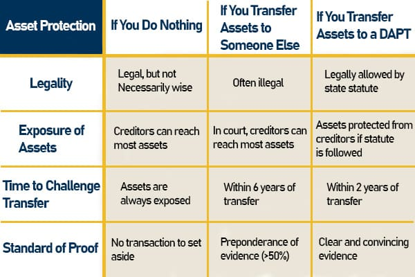 Graph to show to protect your personal assets, and what the risks are if you don't.